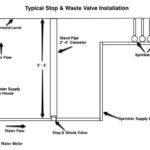 Typical Stop & Waste Valve Installation