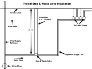 Typical Stop & Waste Valve